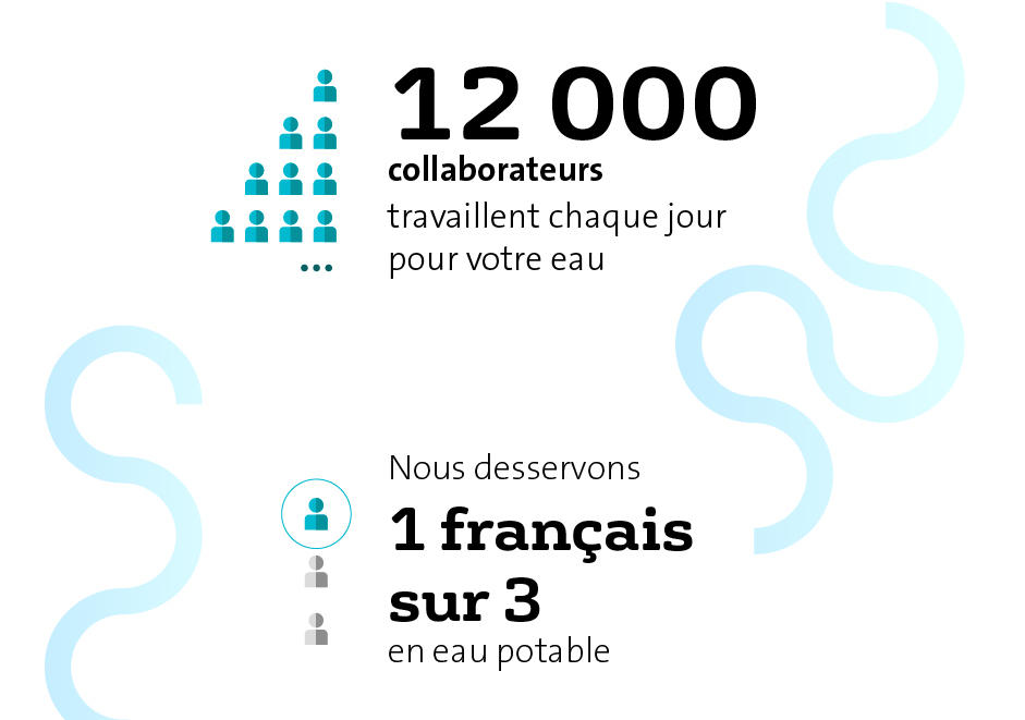 12000 collaborateurs - 1 français sur 3 desservis en eau potable par Veolia