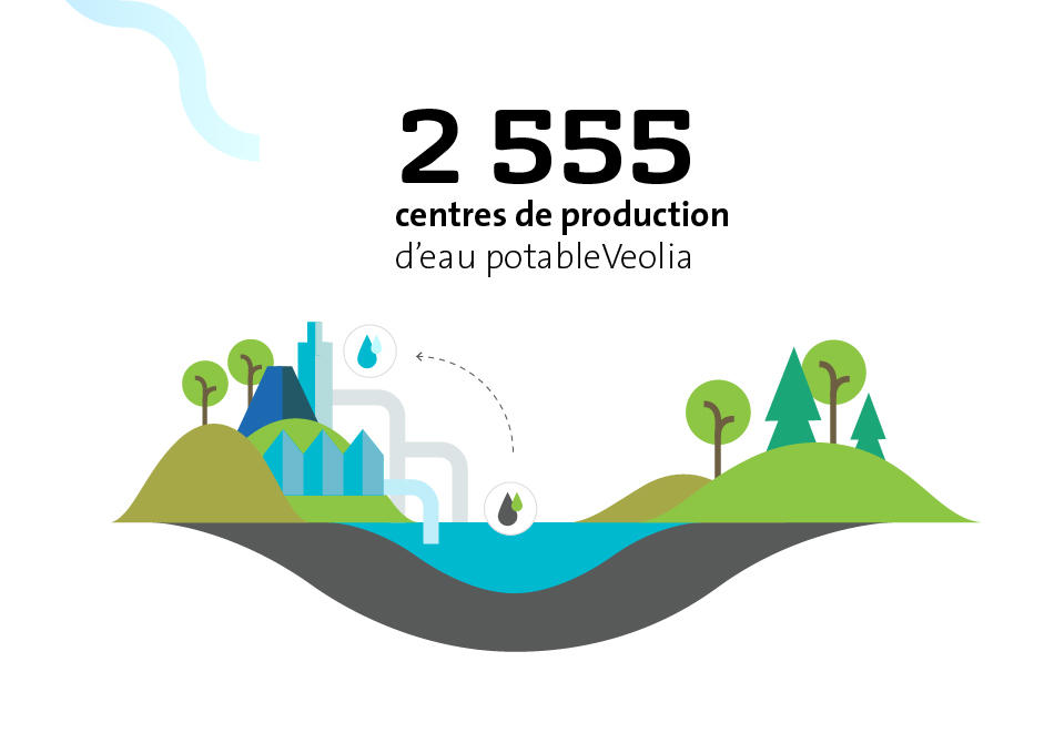 2555 centres de production d'eau potable Veolia